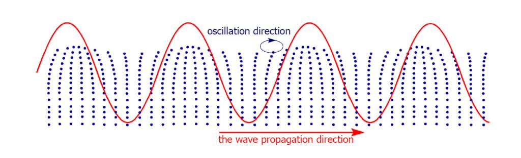 поверхностные волны