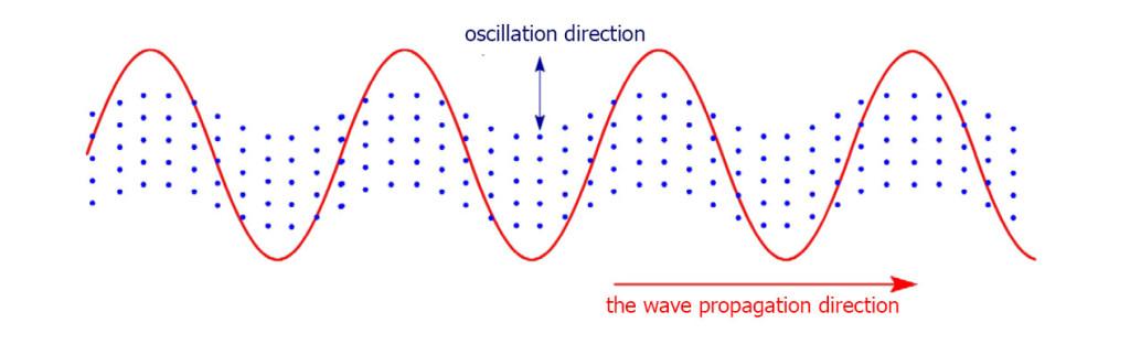 поперечные волны