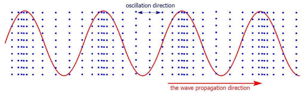 продольные волны