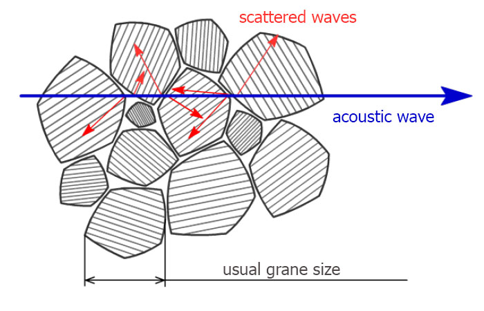 acoustic waves scattering