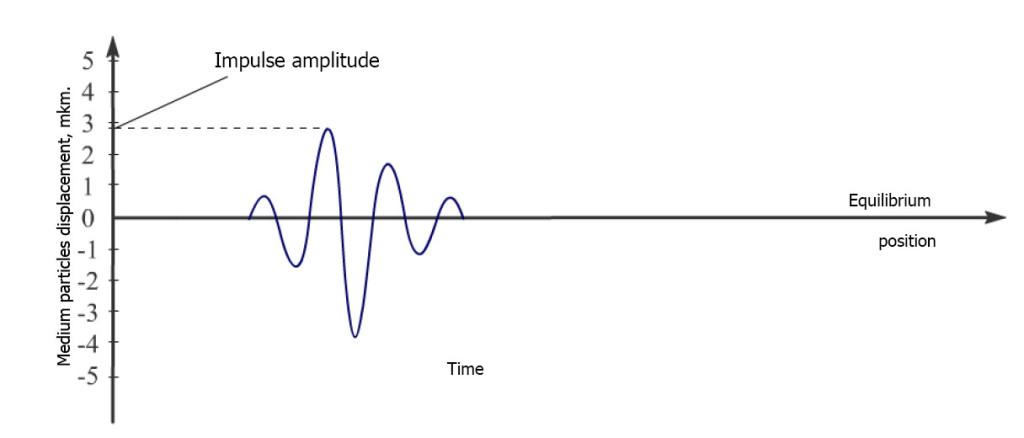 amplituda impulsa