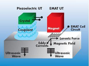 Electromagnetic-acoustic transducers (EMAT)