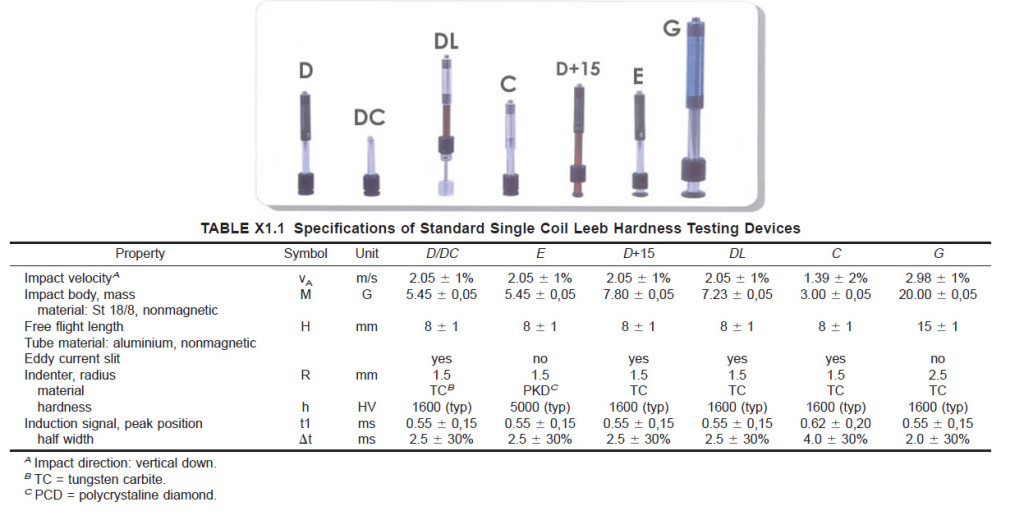 ASTM-A956_Leeb type probes